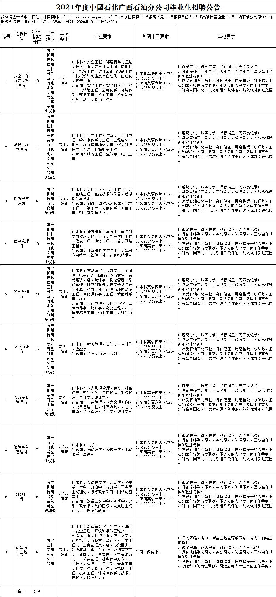2021年度中國石化廣西石油分公司畢業生招聘公告.png